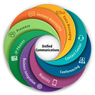 Unified Communications Explained