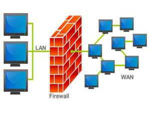 Diagram of a firewall system