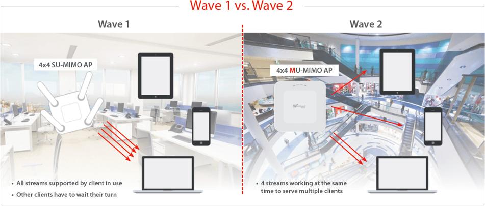 Wave 1 vs. Wave 2